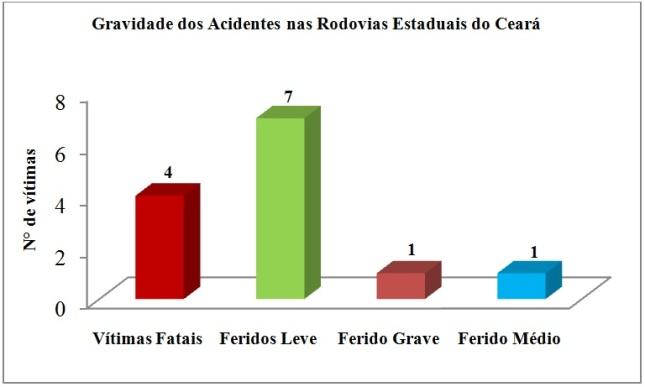 Figura 1 Gravidade dos acidentes nas rodovias estaduais