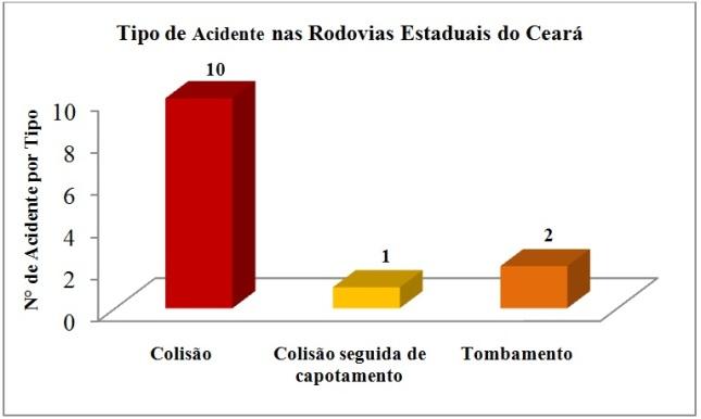 Figura 2 Tipo de acidente nas rodovias estaduais do Ceará.