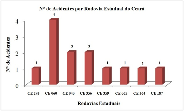 Figura 3 N° de Acidentes por rodovia estadual do Ceará