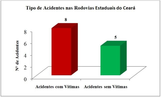 Figura 4 Tipo de acidentes nas rodovias estaduais do Ceará