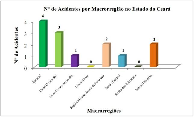 Figura 5  N° de acidentes por macrorregião no estado do Ceará